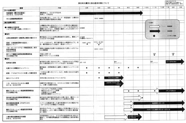 sinsai-keizai-jigyou.jpg